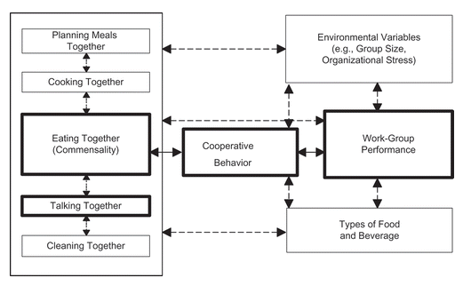 Eat together vs work performance
