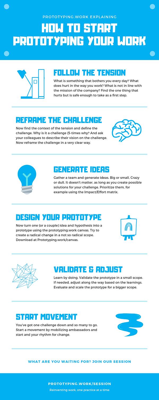Start prototyping infographic