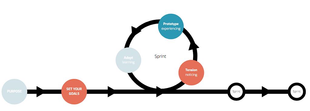 Prototyping.Work Methodology
